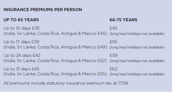 Insurance premuims per person