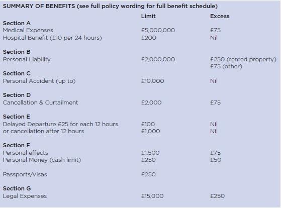 Summary of benefits